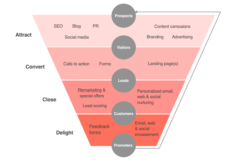 High level website sales funnel