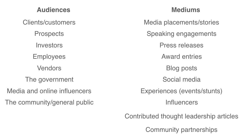 PR audiences, PR mediums